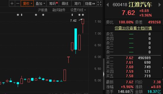 """江淮汽车劲爆消息获确认股价""""抢跑""""市值飙升50亿"""