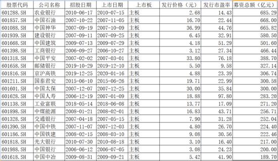中芯科技董事会IPO募集资金可能达到450亿