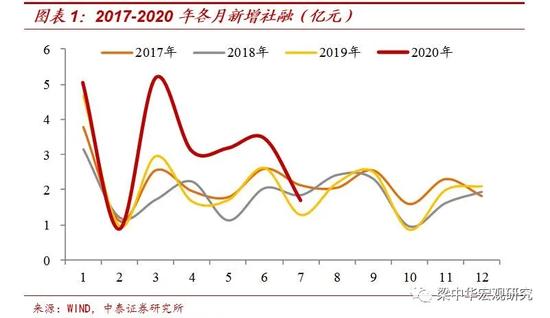 中泰证券:23万亿宽信用 钱流向了哪里?