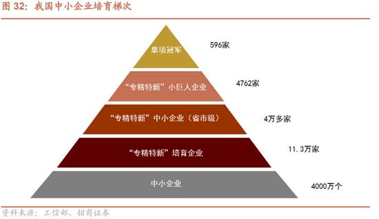 """招商策略:市场机会依然是以结构性为主 关注专精特新""""小巨人"""""""