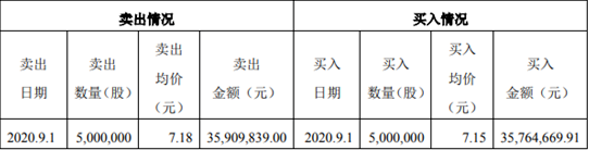 """""""误操作""""105分钟内获益30万 TCL董事长李东生可能难逃追责"""