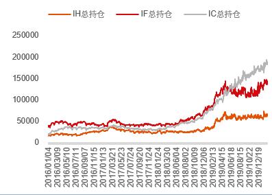 中信期货:股指期货持仓五问