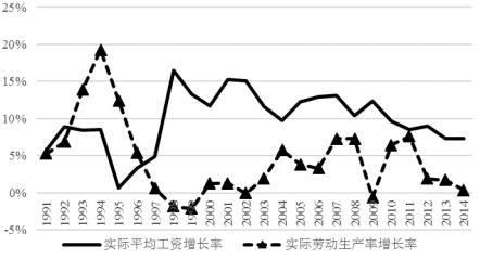 图1 中国实际平均工资增长率和实际劳动生产率增长率(1991-2014)
