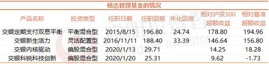 """交银杨浩:现在不太会去买""""高科技""""的科技股 明年比较担心通信股"""