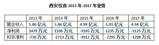 斑马消费发现,2013年以来,西安饮食已经连续5年扣非亏损。