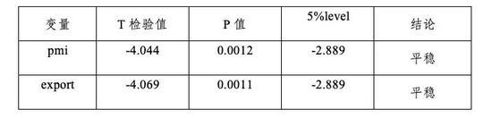 表4 相关变量的拟合检验准则