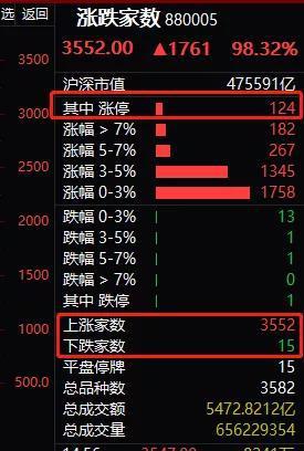 东方通信今日再度涨停,去年10月份底部以来涨幅已经高达466%。