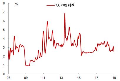 4、美联储放松预期增强以及美元走弱,开启中国新一轮货币宽松的大门