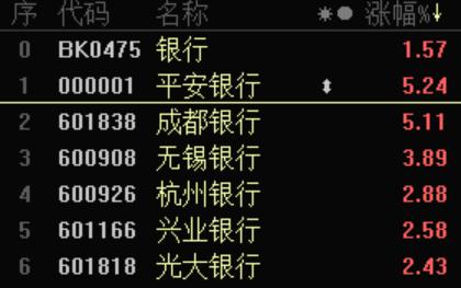 """银行股内外开花:中金""""力挺""""交行股价翻倍 还有这些潜力名单"""