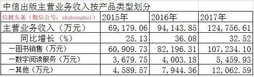 中国每年收入_亚马逊:这个商业机会或将让你每年收入高达30万美元