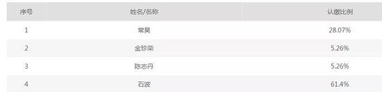 """上海老牌私募曝奖金闹剧:微信群""""叫价""""推票 最终和员工闹上法庭"""