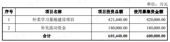 """""""清仓式""""借钱分红后 中公教育拟再募资60亿"""