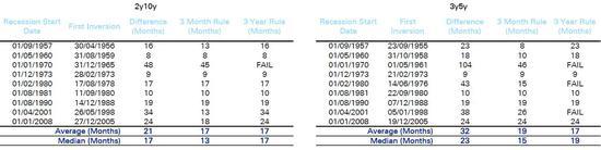 (2年&10年期和3年&5年期美債收益率利差與衰退時間回測數據,來源:德銀)