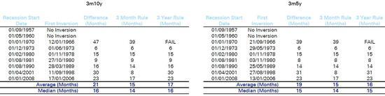 (3月期與5年、10年美債收益率利差與衰退時間回測數據,來源:德銀)