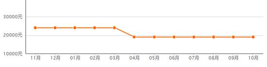威尼斯娱乐网投首选|红黄蓝第二季度净收入5360万美元 同比增长12.8%