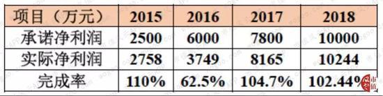 网赌账号提现成功|星星科技第三季度盈利6996万 同比增长128%