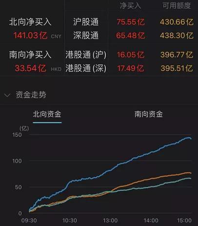 A股第六日成交破万亿:券商股躁动 中国平安罕见四连阳