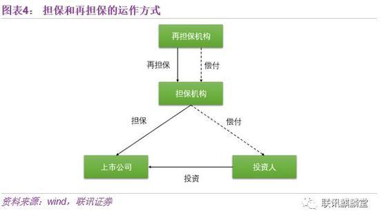 """2、以贷款为主要工具的""""转质押""""模式"""