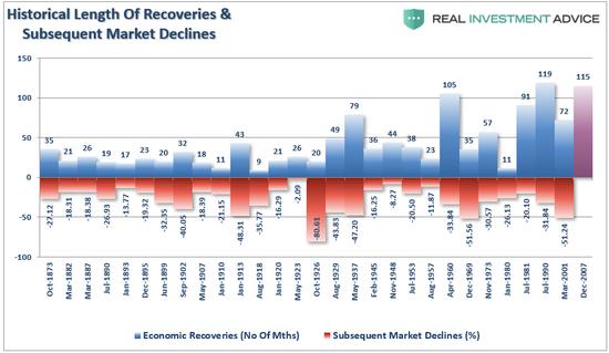 (历史中的经济扩张与经济衰退,图片来源:Lance Roberts)