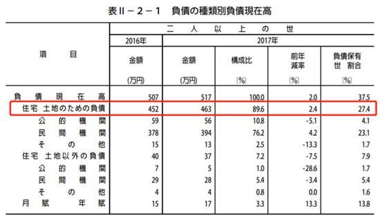 图 | 日本家庭负债结构(2017,日本总务省统计局)