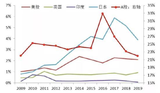 中泰证券:从全球视角看2020年A股的配置机会