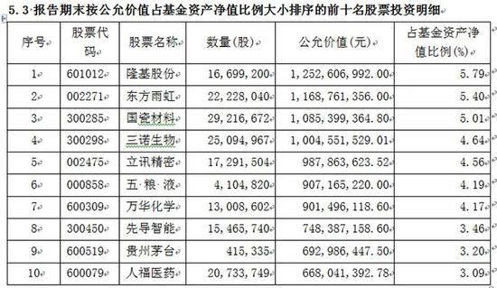 傅鹏博、赵枫、张坤、谢治宇等 明星基金经理最新持仓大曝光