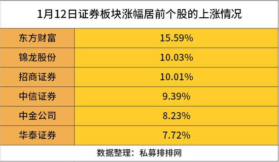 """券商、保险飙升:银行淡定 房地产""""扶不起""""?"""