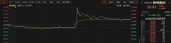 竞购荣耀传闻再起:神州数码闻讯秒板 TCL紧急澄清(附概念股)