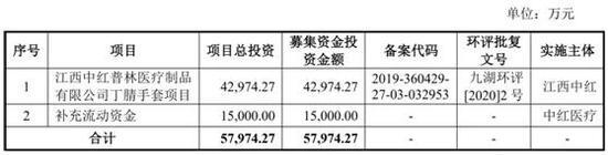 中红医疗IPO前大额分红合理性引上市委问询