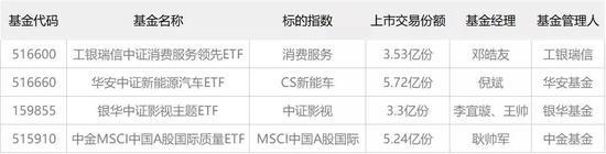 避开抱团股?今天4只新ETF上市 跟踪消费服务、影视主题的都来了