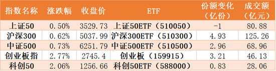 反弹时机到了!51亿资金扫货指数ETF 半导体份额暴增54亿