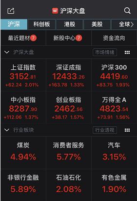 太暴力:A股涨停潮又来了 股民:满屏都是牛市