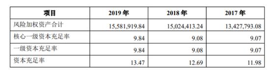 图片来源:重庆三峡银行2019年年报