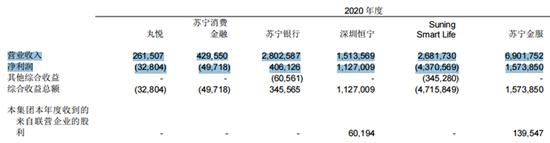苏宁任性贷借5万收3000砍头息 母公司去年净利润大增221%