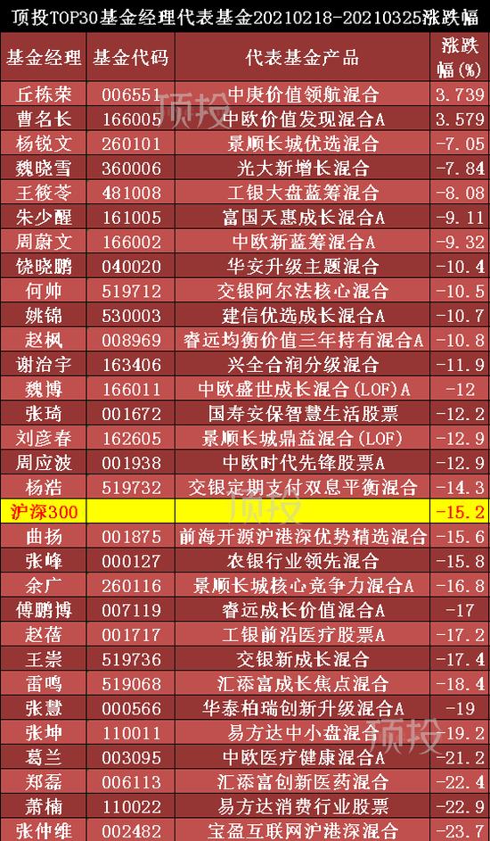 今年来张坤最失意、赵蓓成黑马 赵枫王崇谢治宇葛兰领跑实力榜