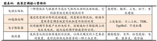 《【超越账号注册】特斯拉Model 3或引入热泵空调 产业链核心标的有这些》