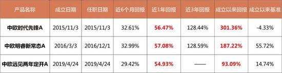 """中欧基金周应波、成雨轩:投资做减法 港股已成""""中国"""