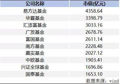 公募基金持股破5.2万亿:占全市场8% 七家公司持股超2000亿