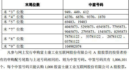 工业富联IPO战略配售结果:上市公司东方明珠、中国人寿等获配