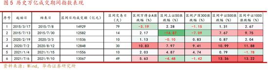 华西策略:市场风格收敛 关注两条主线