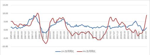 滕泰:PPI又创新高,我们离全面物价上涨还有多远?