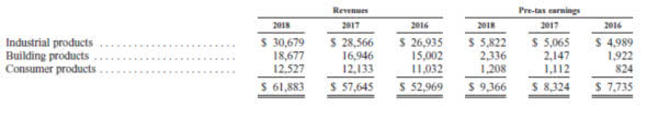 (伯克希尔公司制造业板块情况,数据来源:公司年报)