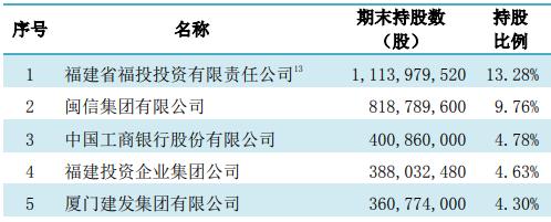 王晓健出任厦门国际银行董事长 翁若同因年龄问题正常退任
