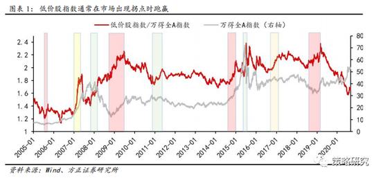 方正策略:低价股上涨与牛市第三阶段休整期相呼应 风格短期再平衡