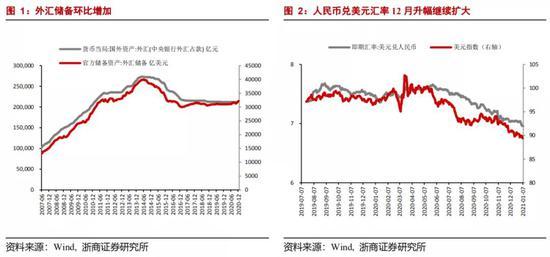 浙商宏观:人民币汇率2021年上半年或可触及6.3