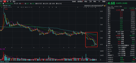 年報發布會后民生銀行股價走勢圖片來源:wind