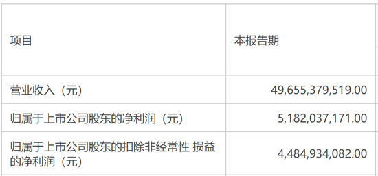 一季度大赚52亿:京东方起于屏幕 却想要更多