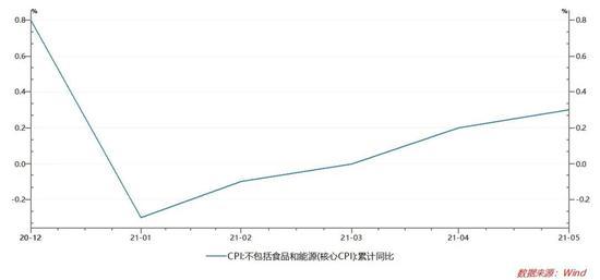 时隔13年PPI同比创新高:猪肉价格拉低CPI、