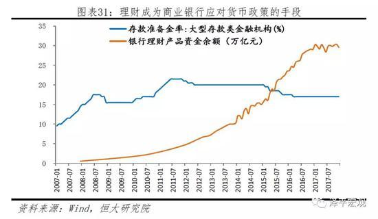 4.2 货币创造渠道的变化对货币政策的建议