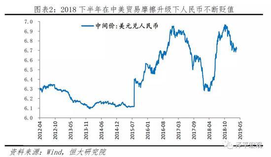 1.2 2019年货币政策主基调:宽信用、稳增长